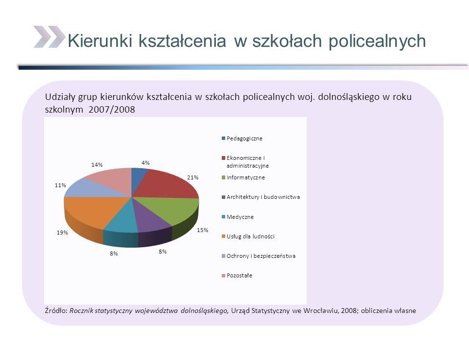 Udziały grup kierunków kształcenia w szkołach policealnych woj. dolnośląskiego w roku szkolnym 2007/2008 Źródło: Rocznik statystyczny województwa doln