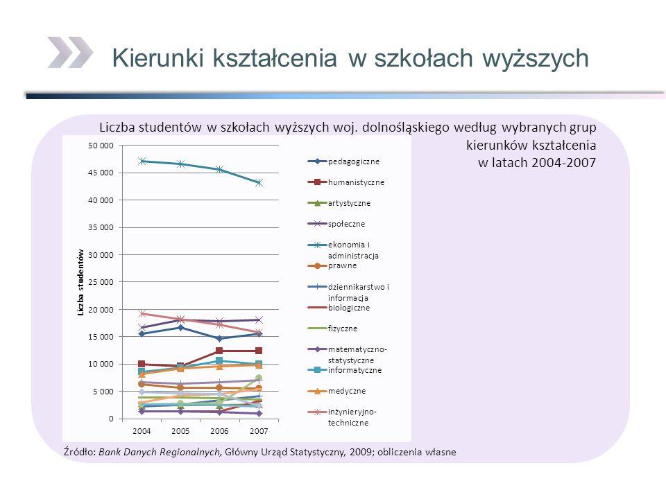 Liczba studentów w szkołach wyższych woj. dolnośląskiego według wybranych grup kierunków kształcenia w latach 2004-2007 Źródło: Bank Danych Regionalny