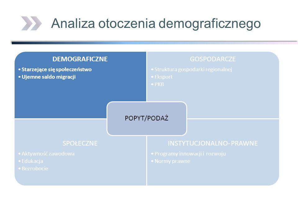 Analiza otoczenia demograficznego DEMOGRAFICZNE Starzejące się społeczeństwo Ujemne saldo migracji GOSPODARCZE Struktura gospodarki regionalnej Ekspor