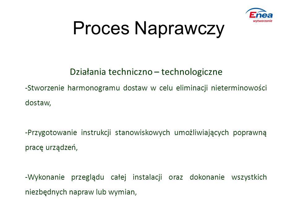 Proces Naprawczy Działania techniczno – technologiczne -Stworzenie harmonogramu dostaw w celu eliminacji nieterminowości dostaw, -Przygotowanie instru