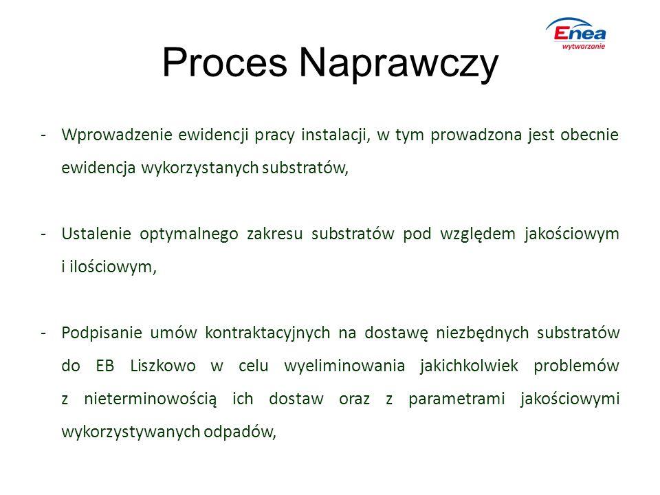 Proces Naprawczy -Wprowadzenie ewidencji pracy instalacji, w tym prowadzona jest obecnie ewidencja wykorzystanych substratów, -Ustalenie optymalnego z