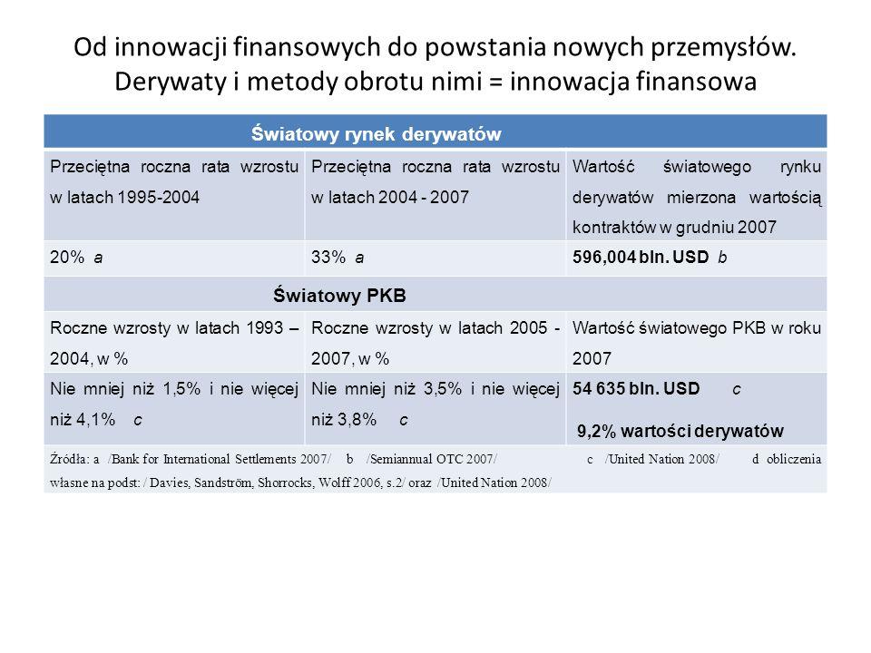 Od innowacji finansowych do powstania nowych przemysłów. Derywaty i metody obrotu nimi = innowacja finansowa Światowy rynek derywatów Przeciętna roczn