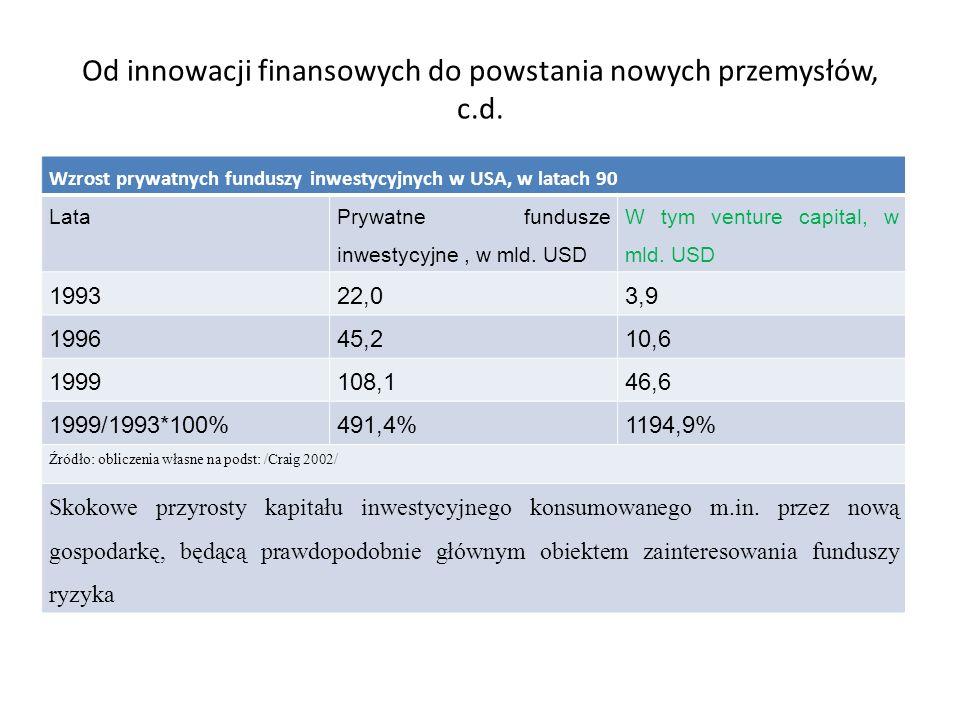 Od innowacji finansowych do powstania nowych przemysłów, c.d. Wzrost prywatnych funduszy inwestycyjnych w USA, w latach 90 Lata Prywatne fundusze inwe