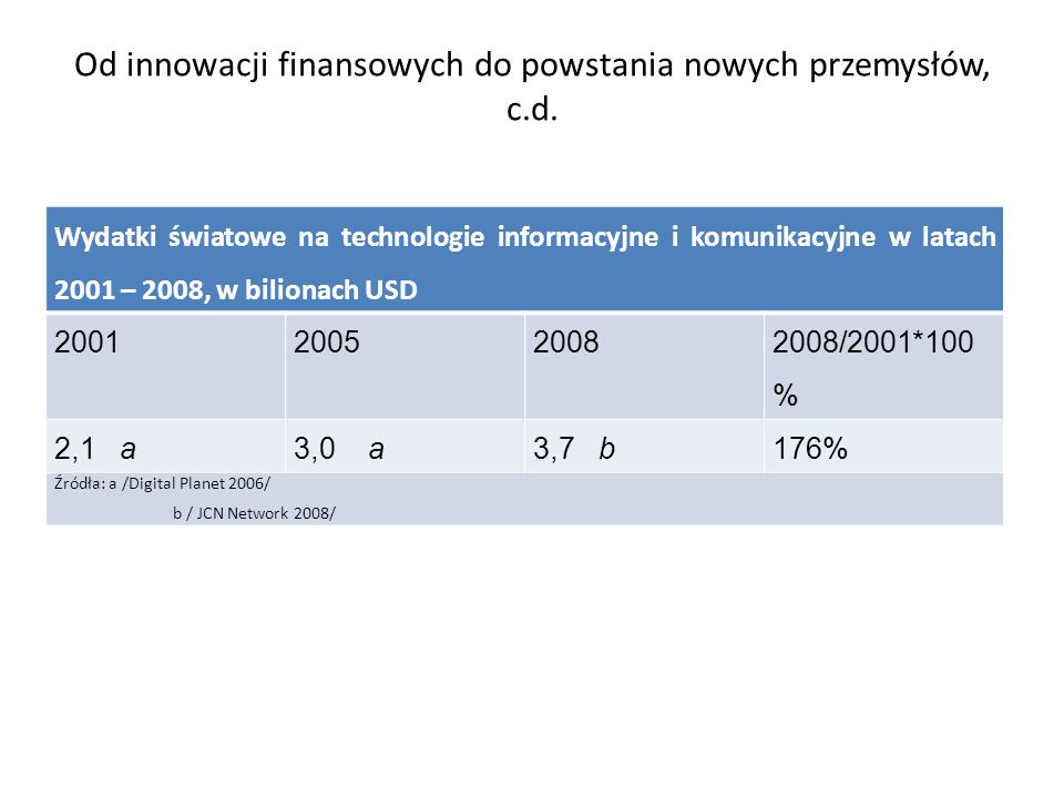 Od innowacji finansowych do powstania nowych przemysłów, c.d. Wydatki światowe na technologie informacyjne i komunikacyjne w latach 2001 – 2008, w bil