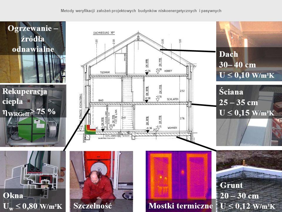 Grunt 20 – 30 cm U 0,12 W/m²K Ściana 25 – 35 cm U 0,15 W/m²K Dach 30– 40 cm U 0,10 W/m²K Mostki termiczneSzczelność Okna U w 0,80 W/m²K Rekuperacja ci