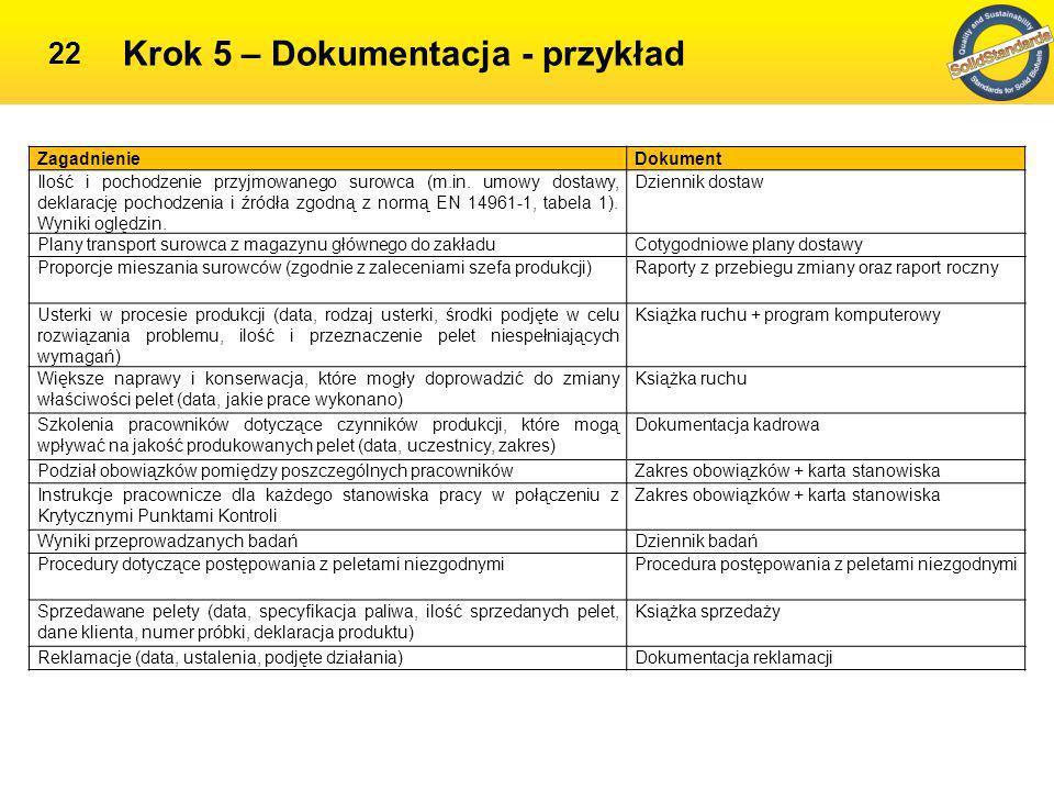 Krok 6 - Ustalenie i udokumentowanie sposobów postępowania z surowcami i produktami nie spełniającymi wymagań 23 Jeżeli surowiec lub pelety nie spełniają wymagań jakościowych: niezgodna partia oddzielana od reszty o odpowiednich parametrach, dostosowywane parametry procesu (np.