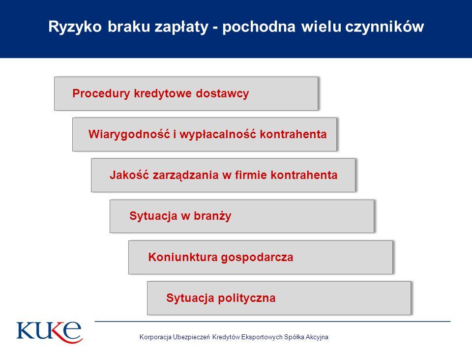 Korporacja Ubezpieczeń Kredytów Eksportowych Spółka Akcyjna Ryzyko braku zapłaty - pochodna wielu czynników Procedury kredytowe dostawcy Wiarygodność