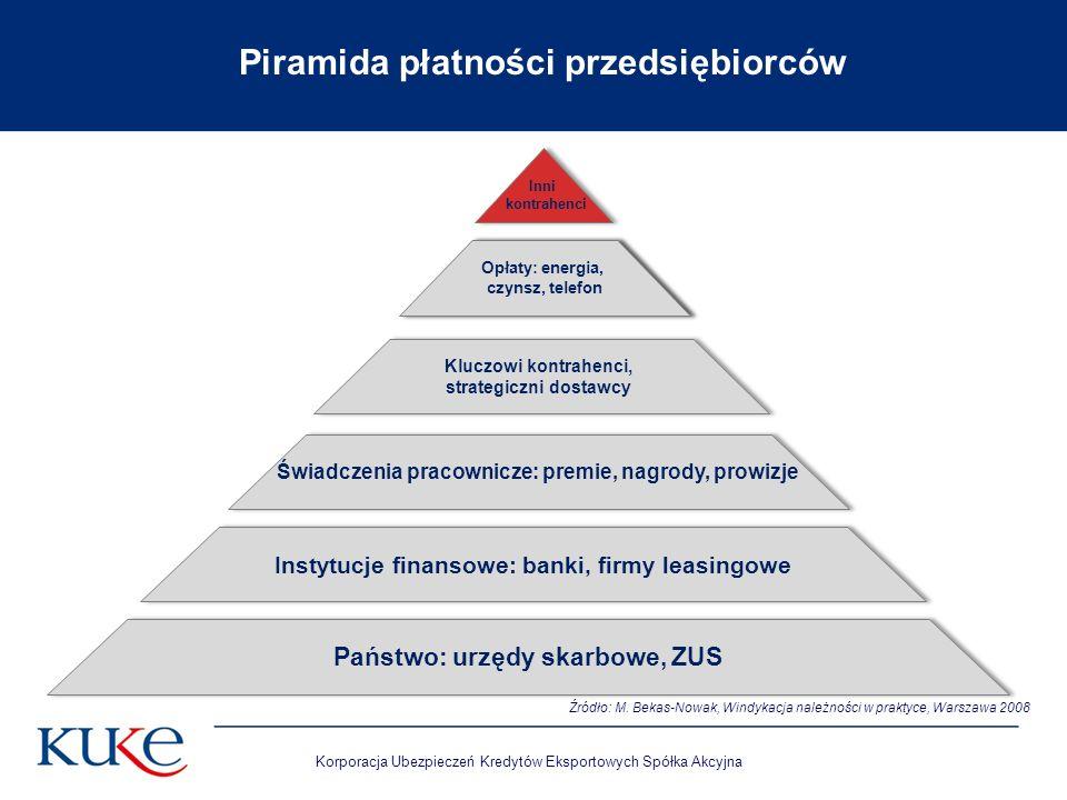 Korporacja Ubezpieczeń Kredytów Eksportowych Spółka Akcyjna Piramida płatności przedsiębiorców Źródło: M. Bekas-Nowak, Windykacja należności w praktyc
