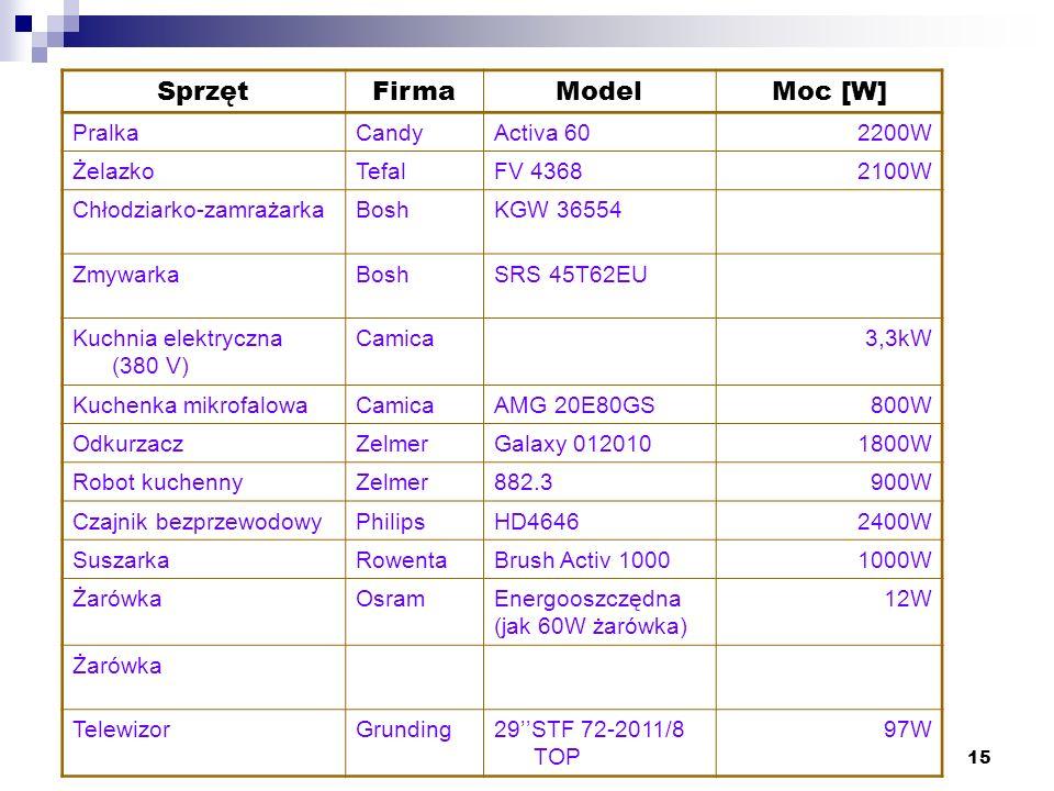 15 SprzętFirmaModelMoc [W] PralkaCandyActiva 602200W ŻelazkoTefalFV 43682100W Chłodziarko-zamrażarkaBoshKGW 36554 ZmywarkaBoshSRS 45T62EU Kuchnia elek