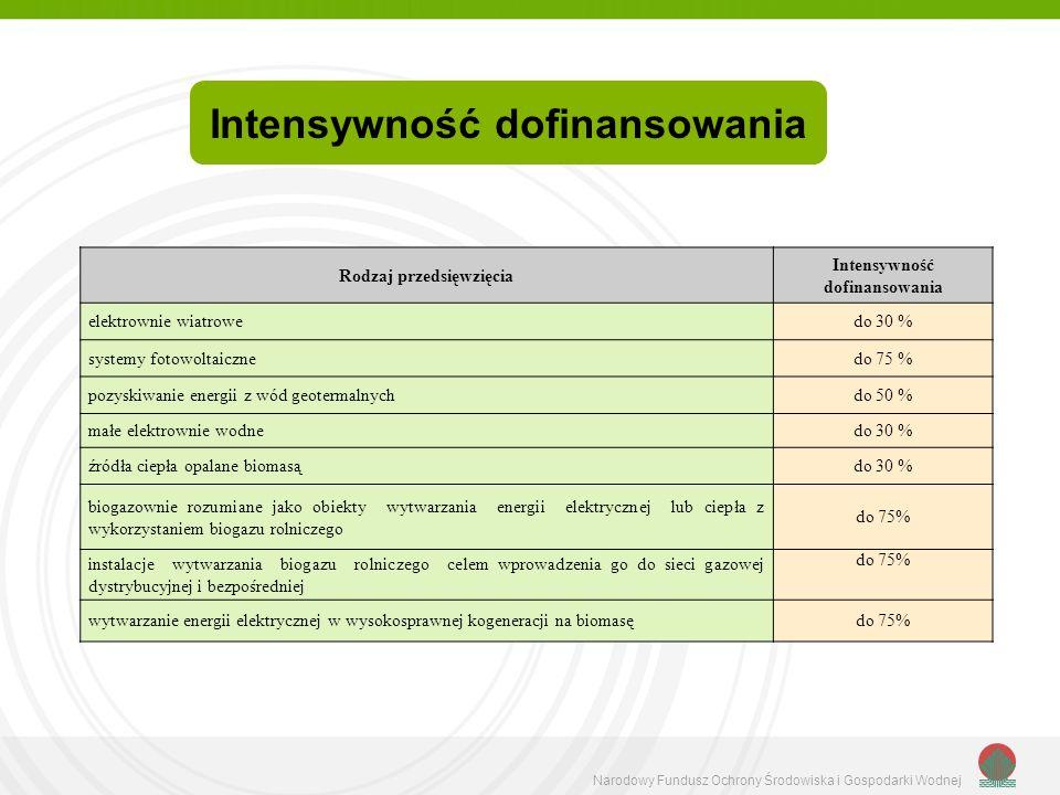 Narodowy Fundusz Ochrony Środowiska i Gospodarki Wodnej Rodzaj przedsięwzięcia Intensywność dofinansowania elektrownie wiatrowedo 30 % systemy fotowol