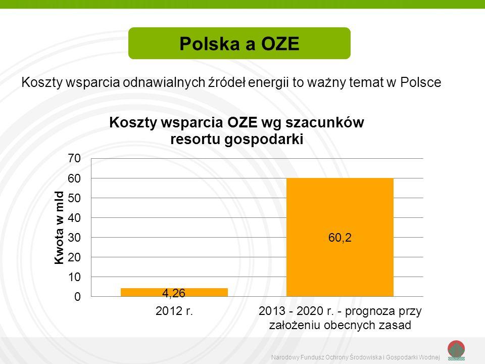 Narodowy Fundusz Ochrony Środowiska i Gospodarki Wodnej Koszty wsparcia odnawialnych źródeł energii to ważny temat w Polsce Polska a OZE