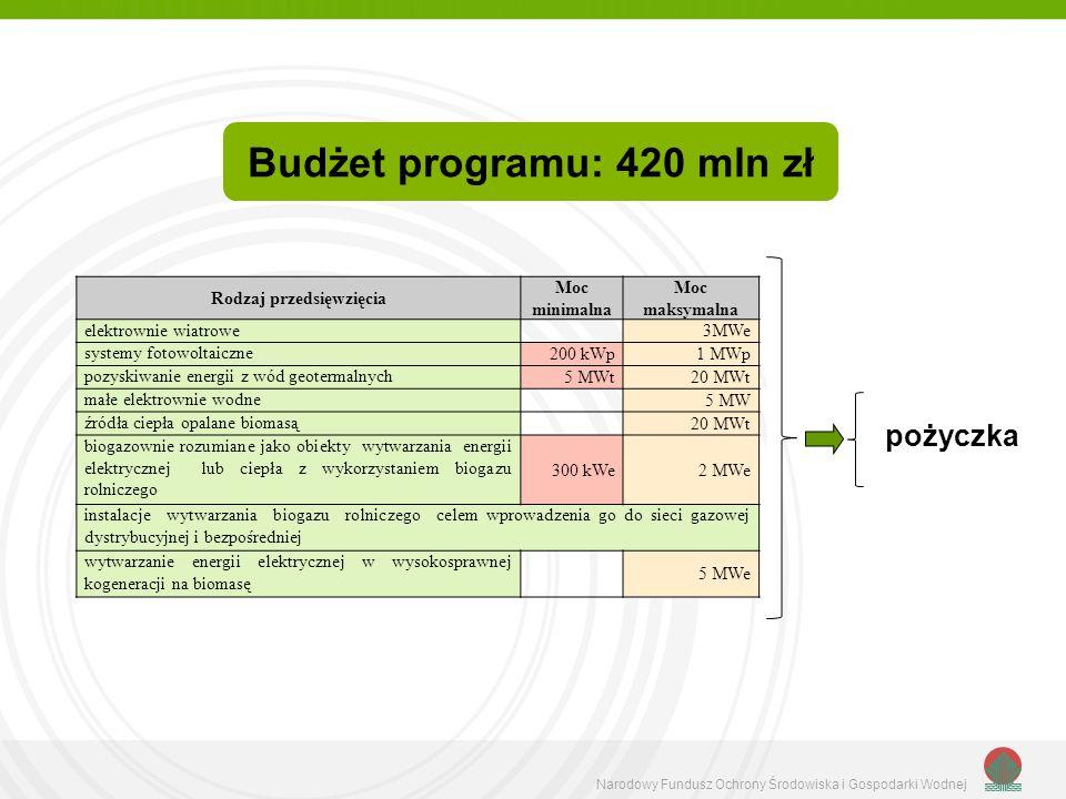 Narodowy Fundusz Ochrony Środowiska i Gospodarki Wodnej Budżet programu: 420 mln zł pożyczka Rodzaj przedsięwzięcia Moc minimalna Moc maksymalna elekt