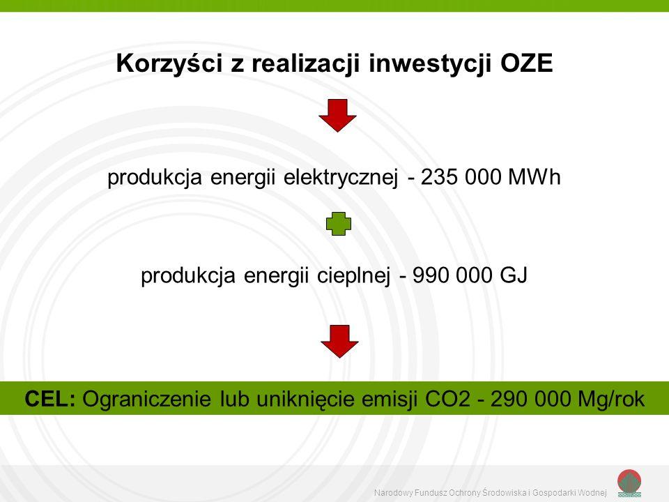 Narodowy Fundusz Ochrony Środowiska i Gospodarki Wodnej CEL: Ograniczenie lub uniknięcie emisji CO2 - 290 000 Mg/rok Korzyści z realizacji inwestycji