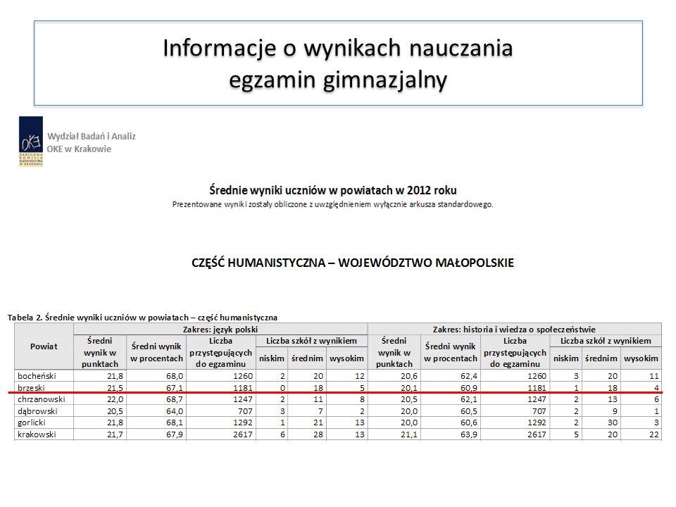 Informacje o wynikach nauczania egzamin gimnazjalny