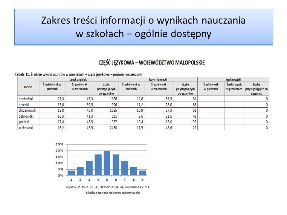 Zakres treści informacji o wynikach nauczania w szkołach – ogólnie dostępny