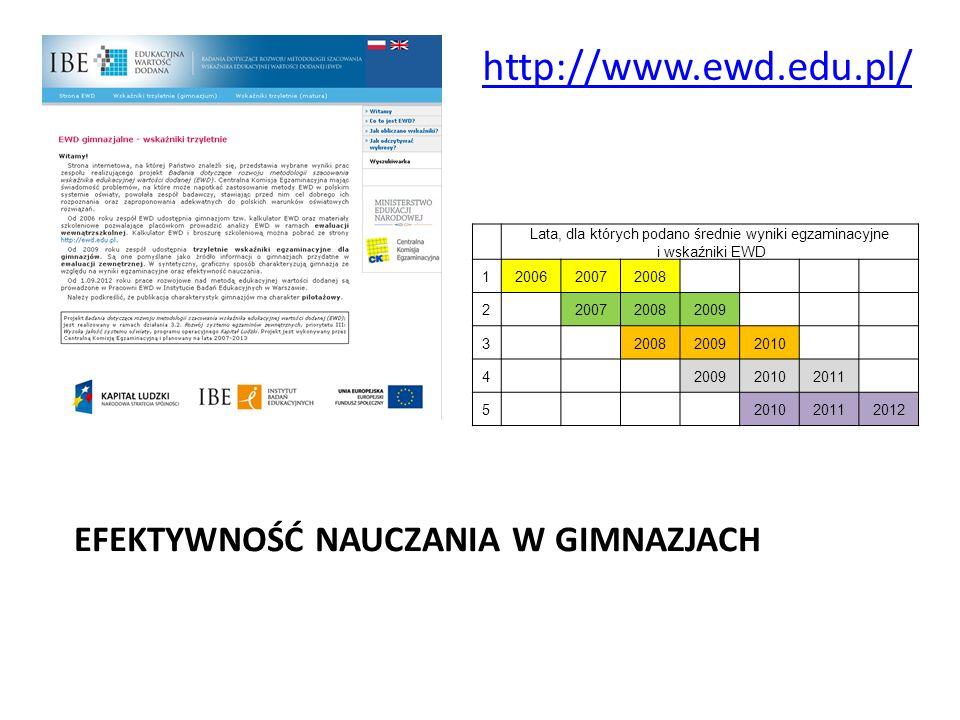 EFEKTYWNOŚĆ NAUCZANIA W GIMNAZJACH Lata, dla których podano średnie wyniki egzaminacyjne i wskaźniki EWD 1200620072008 2 200720082009 3 200820092010 4 200920102011 5 201020112012 http://www.ewd.edu.pl/