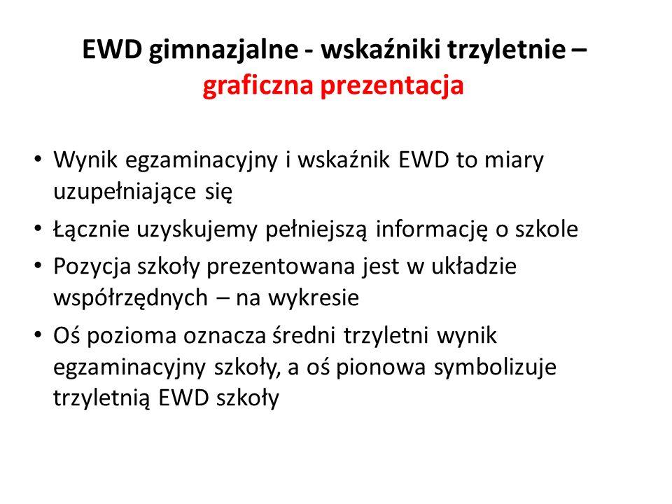 EWD gimnazjalne - wskaźniki trzyletnie – graficzna prezentacja Wynik egzaminacyjny i wskaźnik EWD to miary uzupełniające się Łącznie uzyskujemy pełnie