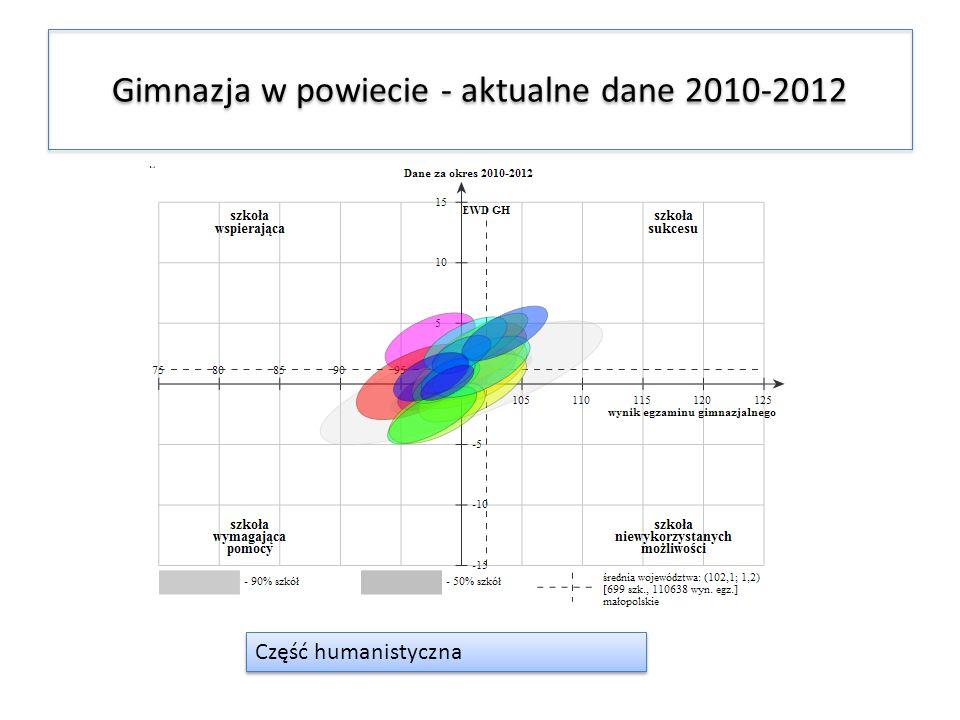 Gimnazja w powiecie - aktualne dane 2010-2012 Część humanistyczna