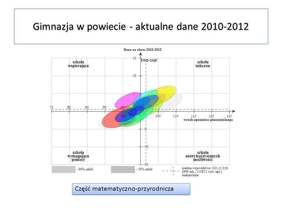 Gimnazja w powiecie - aktualne dane 2010-2012 Część matematyczno-przyrodnicza