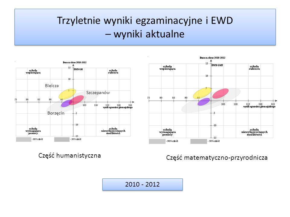 Trzyletnie wyniki egzaminacyjne i EWD – wyniki aktualne 2010 - 2012 Bielcza Szczepanów Borzęcin Część humanistyczna Część matematyczno-przyrodnicza