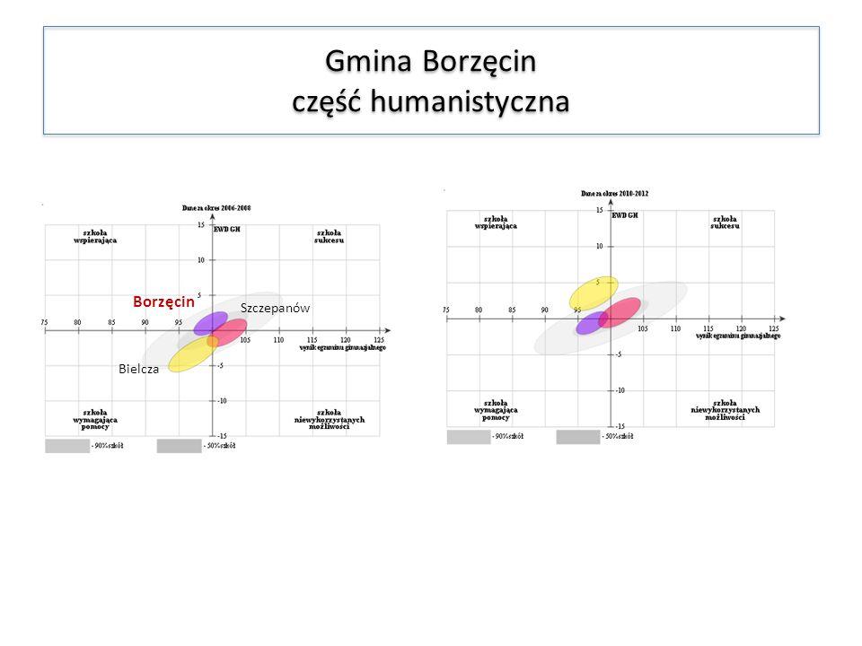 Gmina Borzęcin część humanistyczna Szczepanów Borzęcin Bielcza
