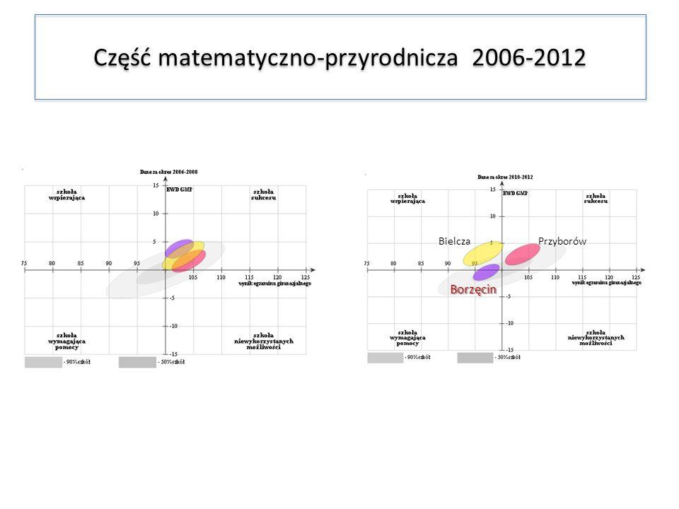 Część matematyczno-przyrodnicza 2006-2012 BielczaPrzyborów Borzęcin