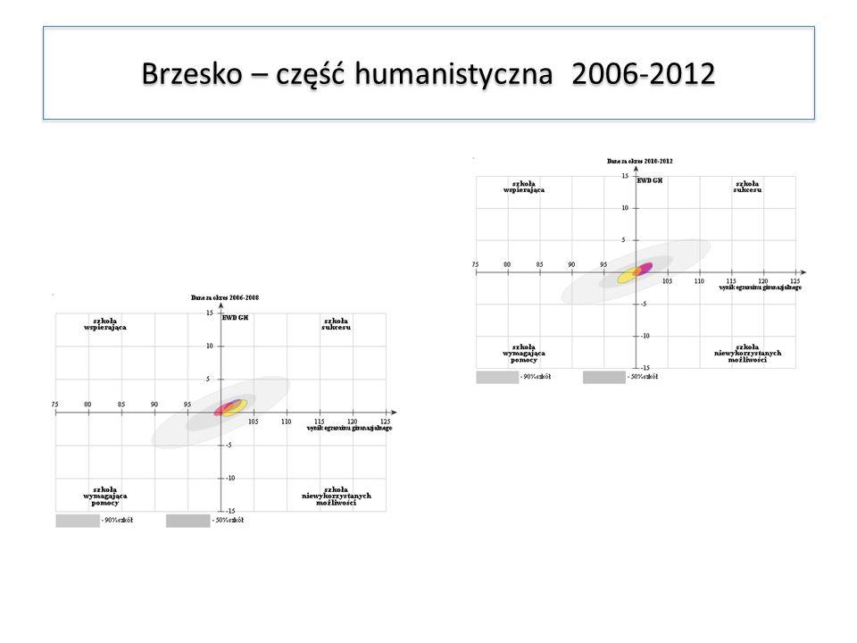 Brzesko – część humanistyczna 2006-2012