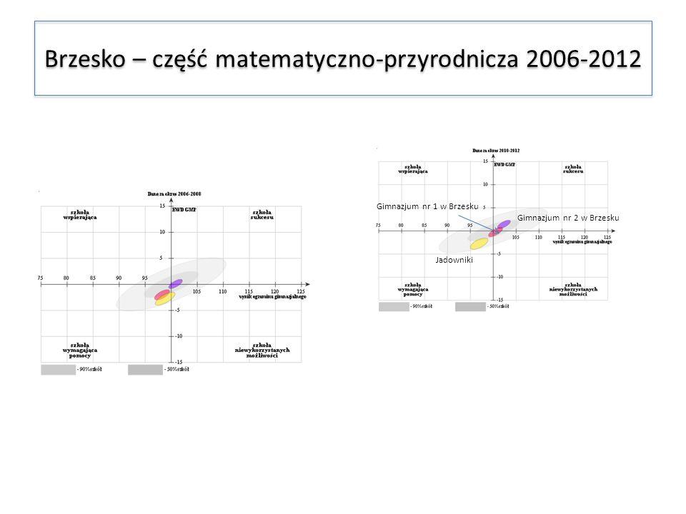 Brzesko – część matematyczno-przyrodnicza 2006-2012 Jadowniki Gimnazjum nr 1 w Brzesku Gimnazjum nr 2 w Brzesku
