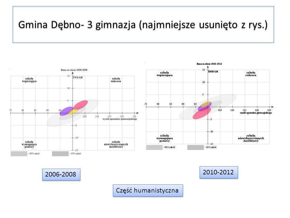 Gmina Dębno- 3 gimnazja (najmniejsze usunięto z rys.) 2006-2008 2010-2012 Część humanistyczna