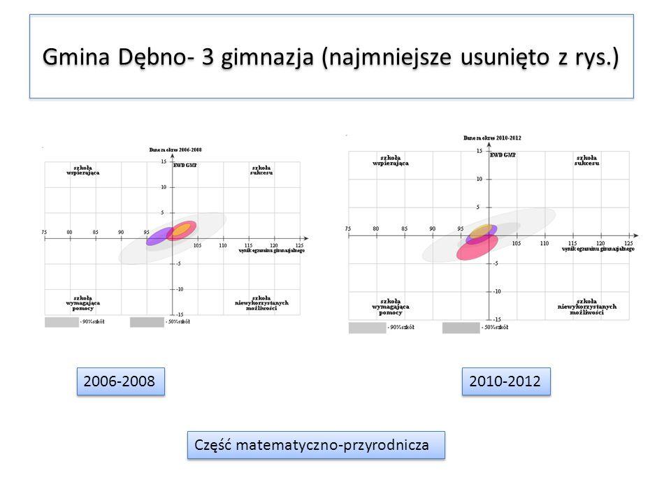 Gmina Dębno- 3 gimnazja (najmniejsze usunięto z rys.) 2006-2008 2010-2012 Część matematyczno-przyrodnicza
