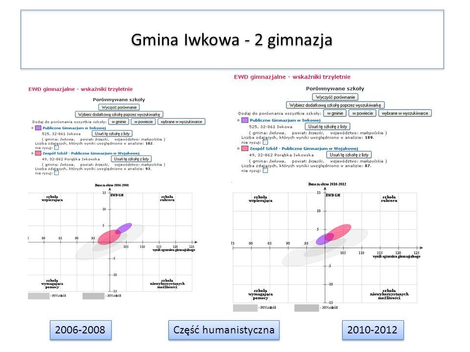 Gmina Iwkowa - 2 gimnazja 2006-2008 2010-2012 Część humanistyczna