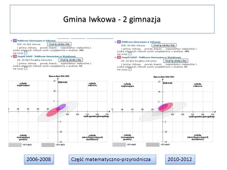 Gmina Iwkowa - 2 gimnazja 2006-2008 2010-2012 Część matematyczno-przyrodnicza