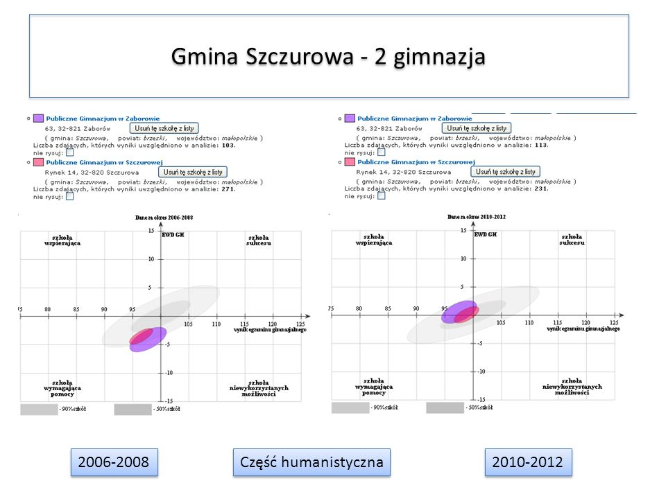 Gmina Szczurowa - 2 gimnazja 2006-2008 2010-2012 Część humanistyczna
