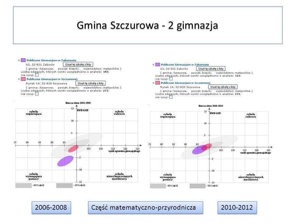 Gmina Szczurowa - 2 gimnazja 2006-2008 2010-2012 Część matematyczno-przyrodnicza
