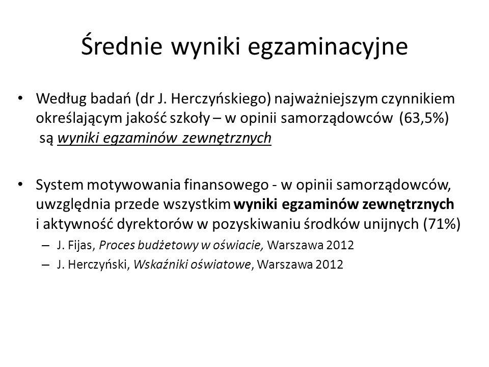 Średnie wyniki egzaminacyjne Według badań (dr J. Herczyńskiego) najważniejszym czynnikiem określającym jakość szkoły – w opinii samorządowców (63,5%)