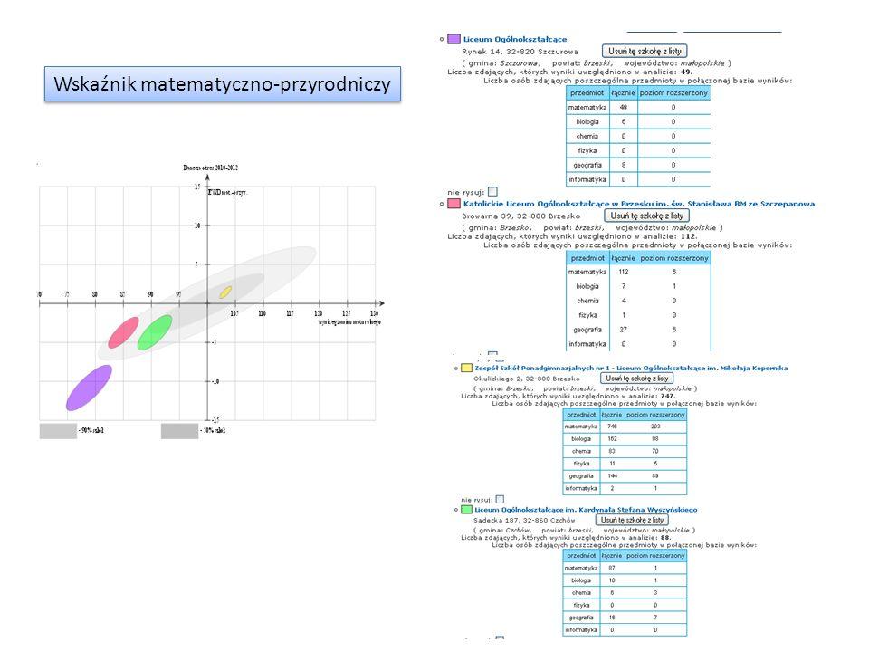 Wskaźnik matematyczno-przyrodniczy