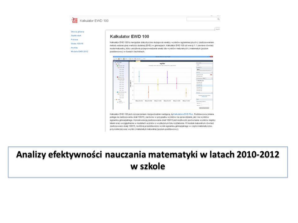 Analizy efektywności nauczania matematyki w latach 2010-2012 w szkole