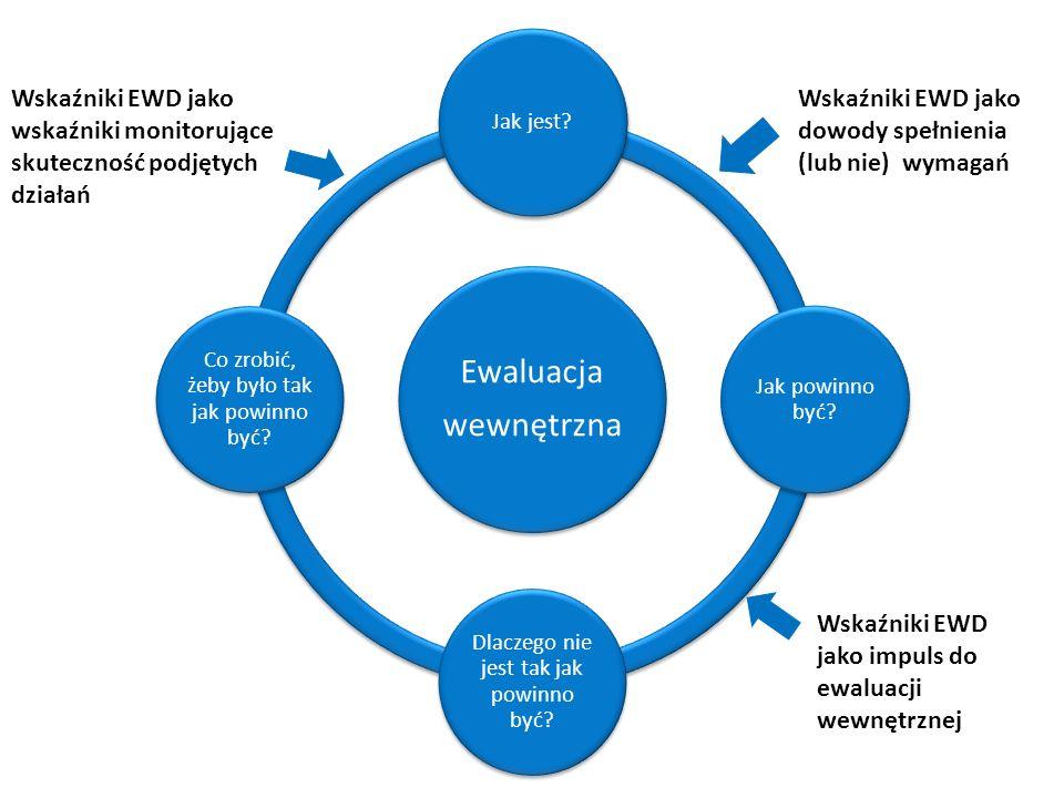 Ewaluacja wewnętrzna Jak jest.Jak powinno być. Dlaczego nie jest tak jak powinno być.