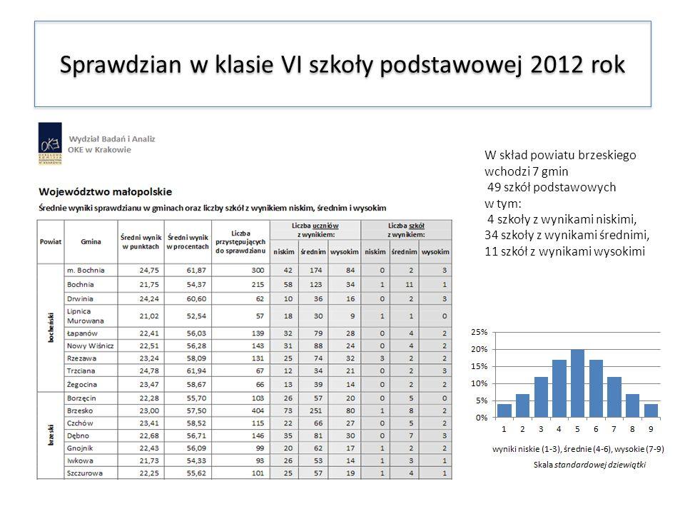 W skład powiatu brzeskiego wchodzi 7 gmin 49 szkół podstawowych w tym: 4 szkoły z wynikami niskimi, 34 szkoły z wynikami średnimi, 11 szkół z wynikami wysokimi
