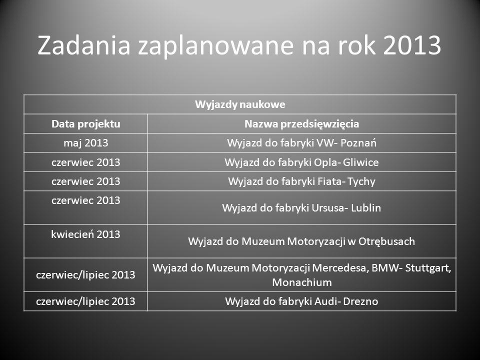 Zadania zaplanowane na rok 2013 Wyjazdy naukowe Data projektuNazwa przedsięwzięcia maj 2013Wyjazd do fabryki VW- Poznań czerwiec 2013Wyjazd do fabryki