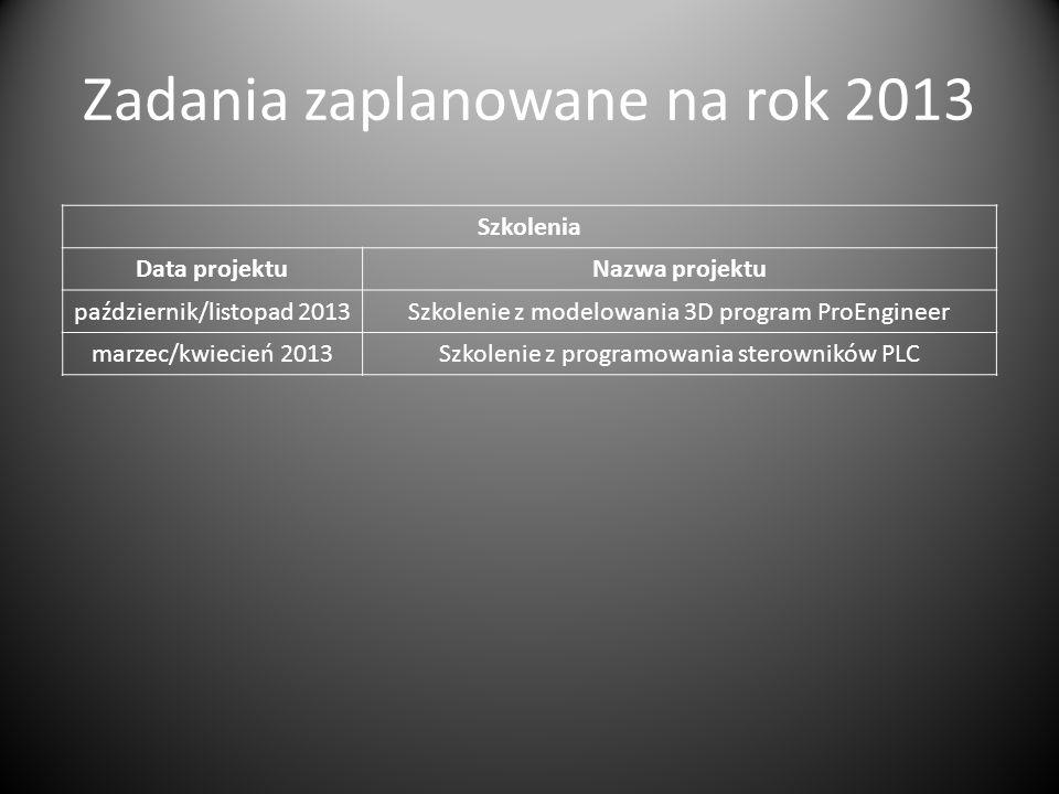 Zadania zaplanowane na rok 2013 Szkolenia Data projektuNazwa projektu październik/listopad 2013Szkolenie z modelowania 3D program ProEngineer marzec/k