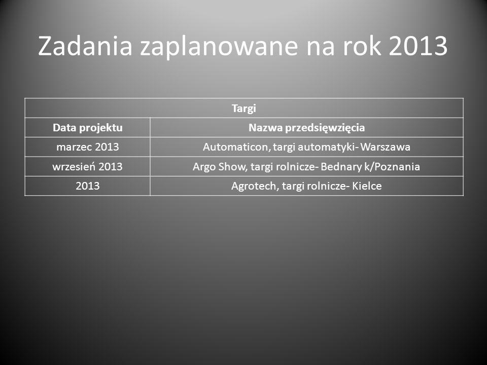 Zadania zaplanowane na rok 2013 Targi Data projektuNazwa przedsięwzięcia marzec 2013Automaticon, targi automatyki- Warszawa wrzesień 2013Argo Show, ta