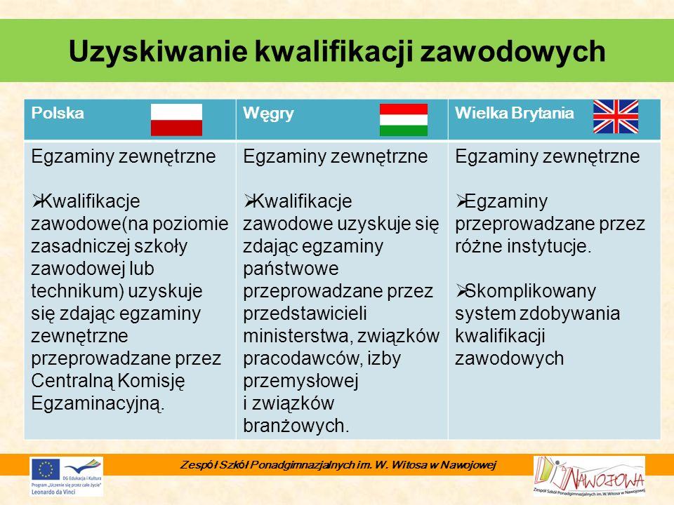 PolskaWęgryWielka Brytania Egzaminy zewnętrzne Kwalifikacje zawodowe(na poziomie zasadniczej szkoły zawodowej lub technikum) uzyskuje się zdając egzam