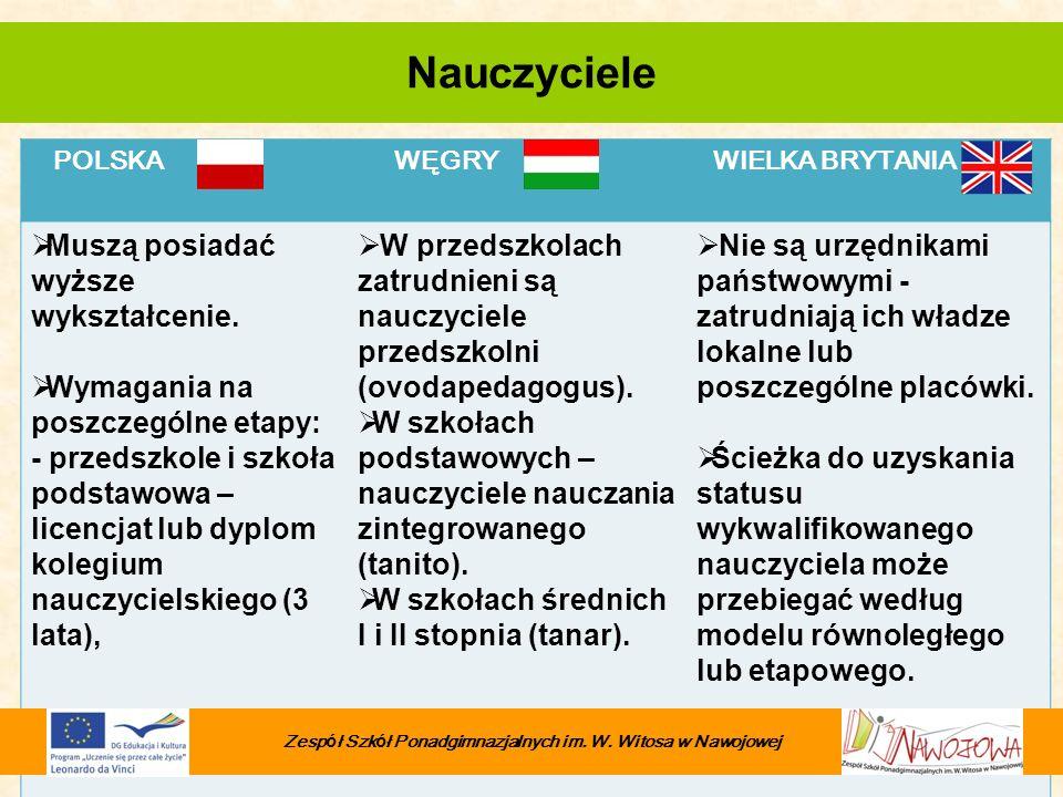 POLSKA WĘGRY WIELKA BRYTANIA Muszą posiadać wyższe wykształcenie. Wymagania na poszczególne etapy: - przedszkole i szkoła podstawowa – licencjat lub d