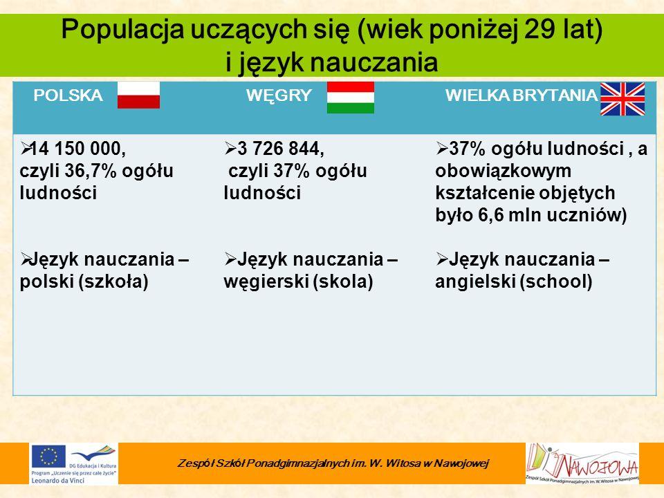 POLSKA WĘGRY WIELKA BRYTANIA 14 150 000, czyli 36,7% ogółu ludności Język nauczania – polski (szkoła) 3 726 844, czyli 37% ogółu ludności Język naucza