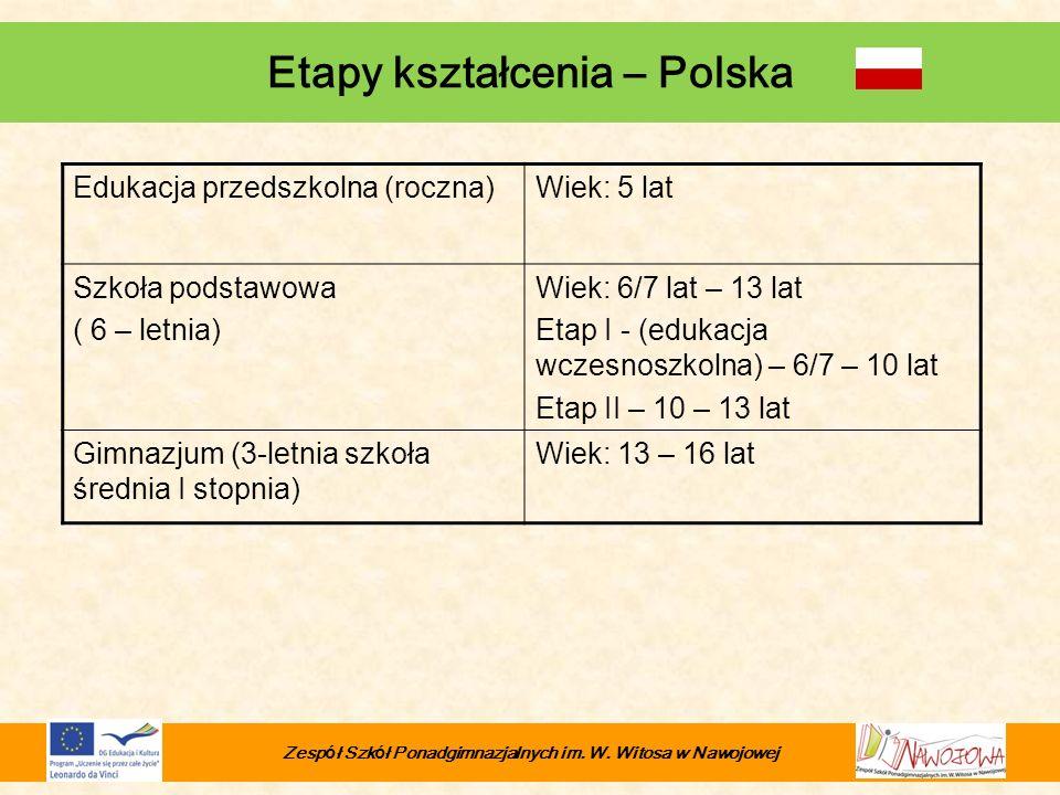 Etapy kształcenia – Polska Edukacja przedszkolna (roczna)Wiek: 5 lat Szkoła podstawowa ( 6 – letnia) Wiek: 6/7 lat – 13 lat Etap I - (edukacja wczesno