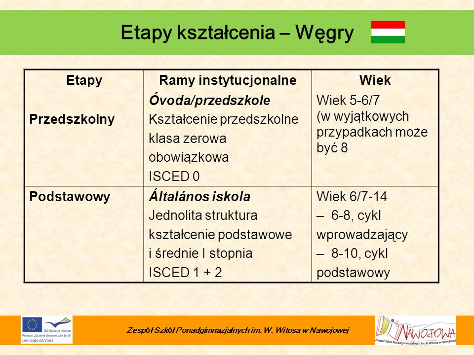 Etapy kształcenia – Węgry EtapyRamy instytucjonalneWiek Przedszkolny Óvoda/przedszkole Kształcenie przedszkolne klasa zerowa obowiązkowa ISCED 0 Wiek