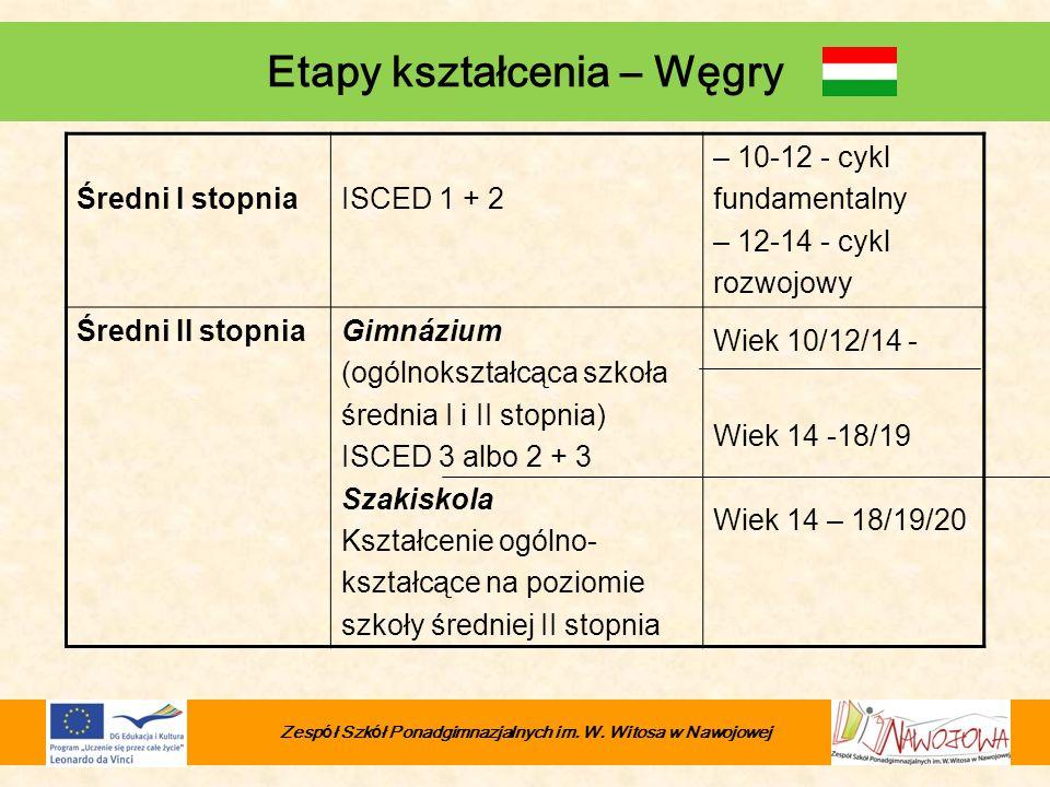Etapy kształcenia – Węgry i kształcenie zawodowe na poziomie policealnym ISCED 3, 4 ISCED 4 nieobowiązkowy) Szakiskola Szkołą średnia zawodowa II stopnia i szkolenia + 2-letnie kształcenie ogólnokształcące (ISCED 2) Wiek 14 – 16 (szkoły ogólnokształcące) Wiek 14/16 – 18/19/20 (szkoły zawodowe) Zesp ó ł Szk ó ł Ponadgimnazjalnych im.
