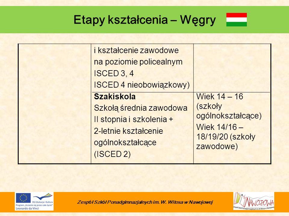 Etapy kształcenia – Węgry i kształcenie zawodowe na poziomie policealnym ISCED 3, 4 ISCED 4 nieobowiązkowy) Szakiskola Szkołą średnia zawodowa II stop