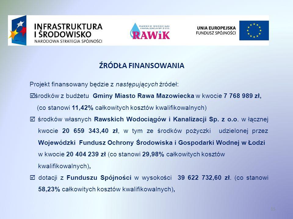 Projekt finansowany będzie z następujących źródeł: środków z budżetu Gminy Miasto Rawa Mazowiecka w kwocie 7 768 989 zł, (co stanowi 11,42% całkowitych kosztów kwalifikowalnych) środków własnych Rawskich Wodociągów i Kanalizacji Sp.